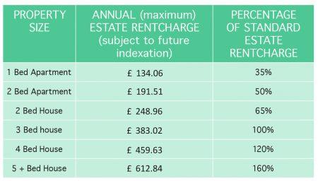 CMO Fees Table